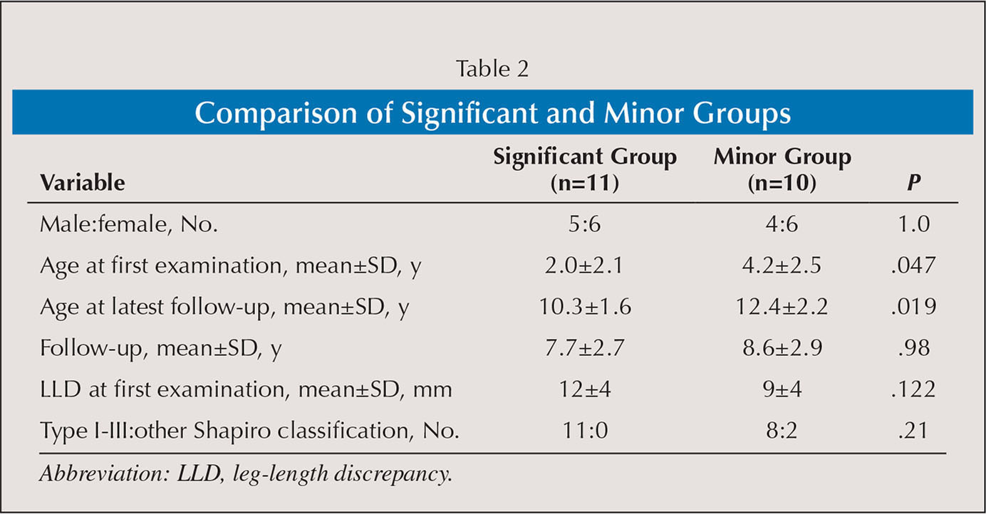 Comparison of Significant and Minor Groups