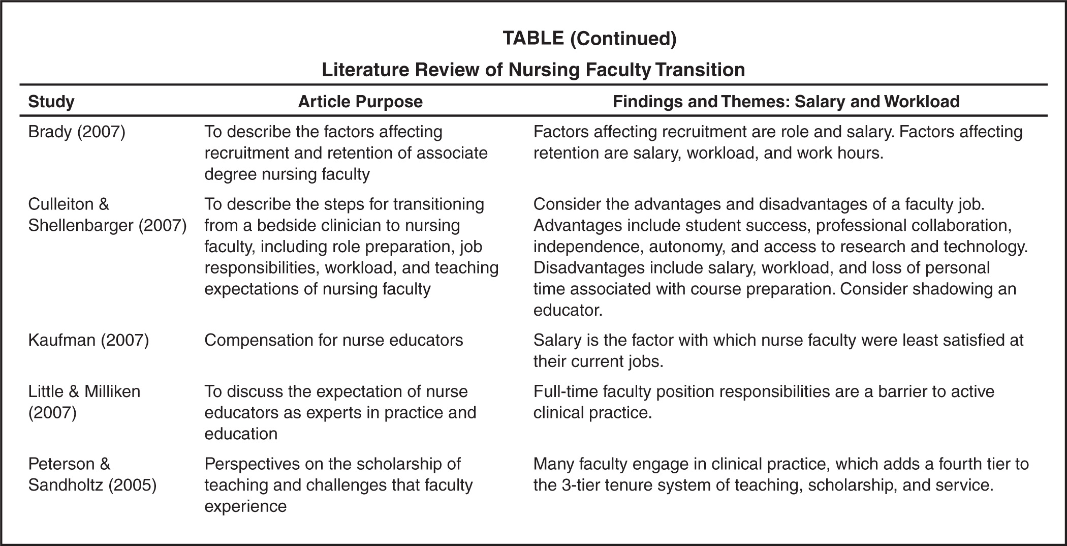 fostering teacher student relationship in nursing essay The effects of teacher-student relationships: social and academic outcomes of low-income middle and high school students emily gallagher teachers play an important role in the trajectory of students throughout the formal schooling experience (baker, grant, & morlock, 2008.
