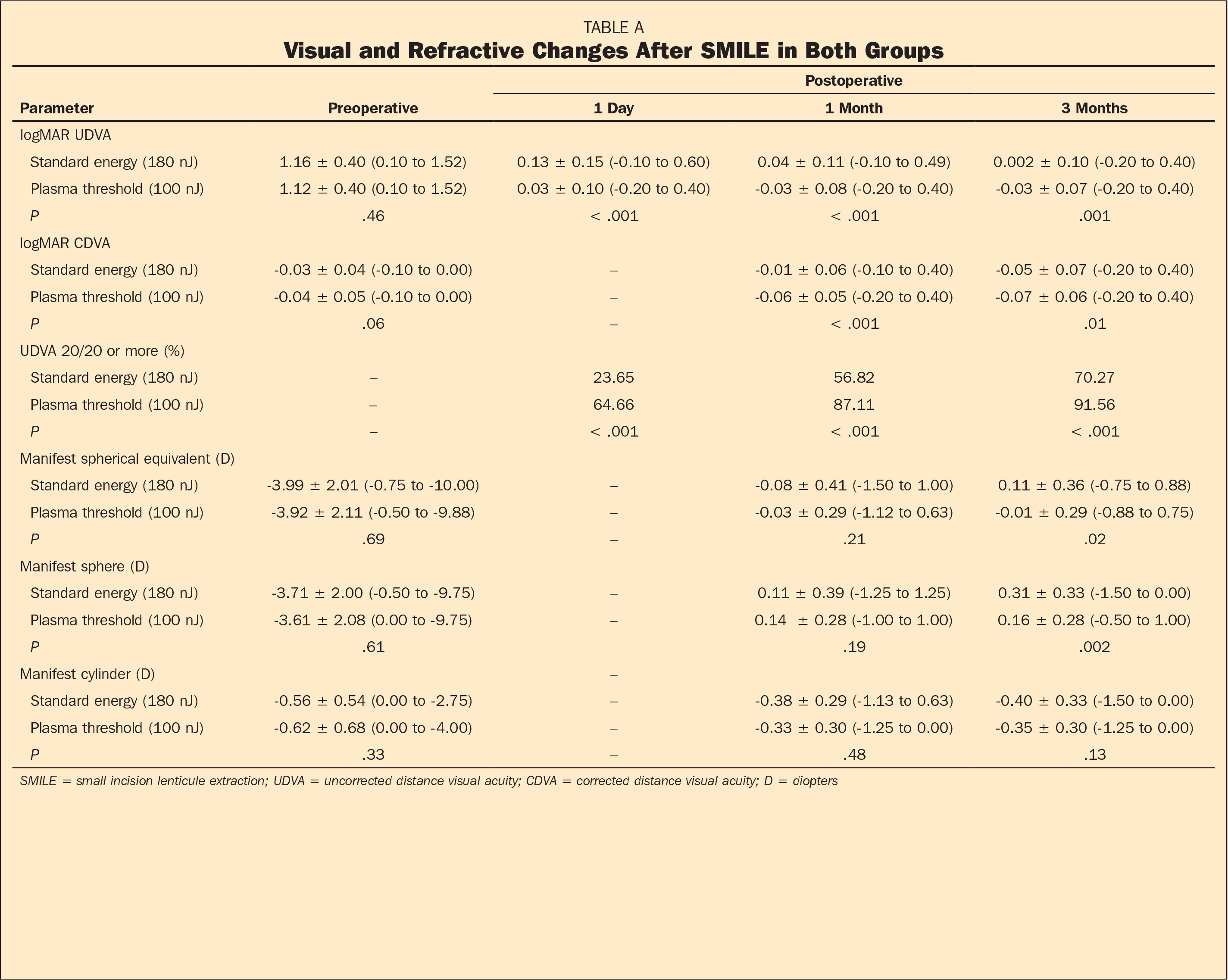 Visual and Refractive Changes After SMILE in Both Groups