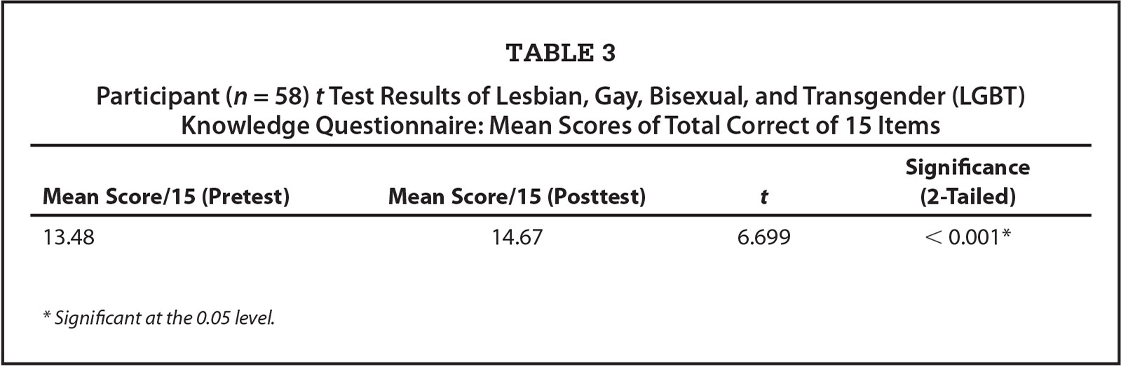 Participant (n = 58) t Test Results of Lesbian, Gay, Bisexual, and Transgender (LGBT) Knowledge Questionnaire: Mean Scores of Total Correct of 15 Items