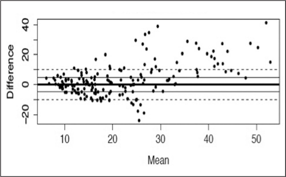 Bland-Altman plot comparing width measurements between ultrasound and magnetic resonance imaging.