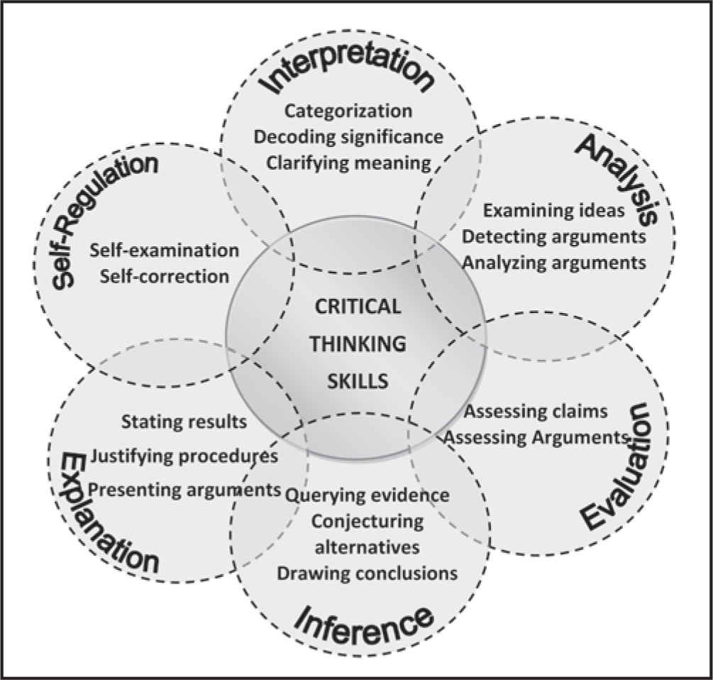 Interventions to improve critical thinking skills in nurses  A