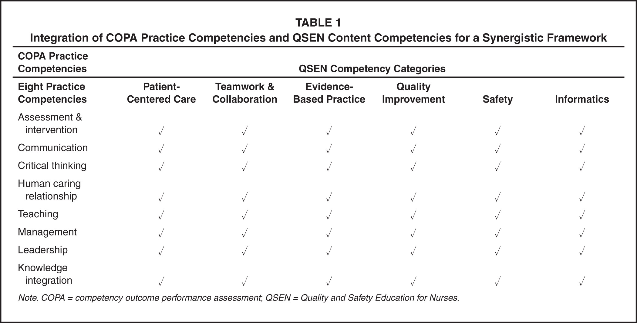 nursing qsen The qsen initiative addressed the preparation of nursing students to improve patient safety and quality in the practice setting six competencies of quality nursing care and patient safety were.