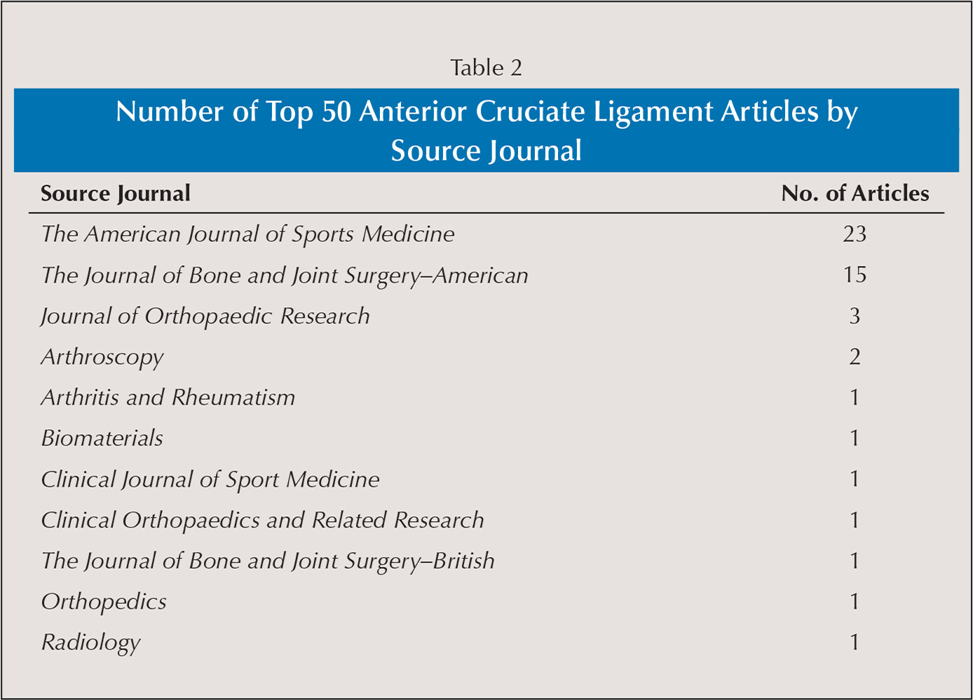Number of Top 50 Anterior Cruciate Ligament Articles by Source Journal