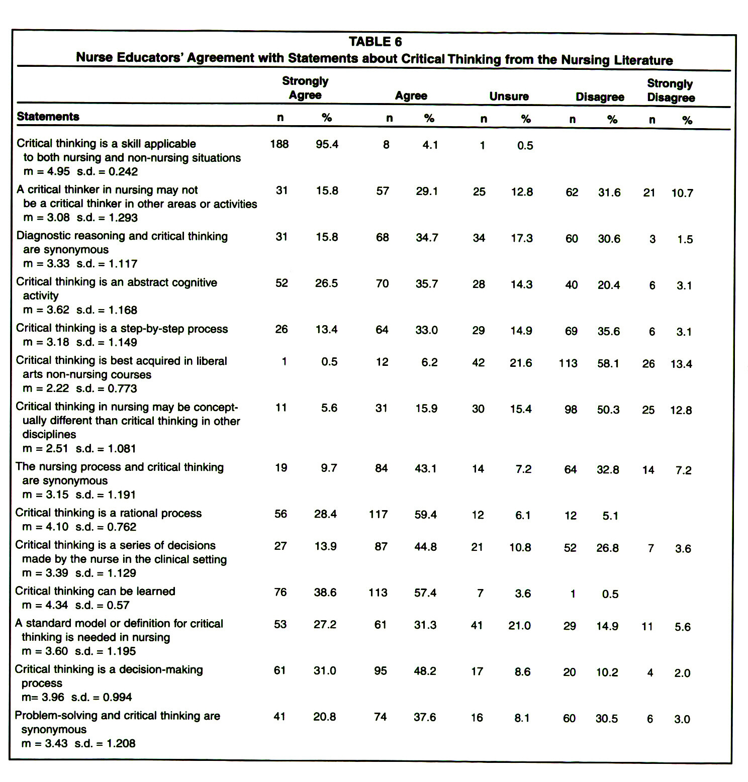 critical thinking skills questionnaire How to improve critical thinking skills asking questions is perhaps the quintessential act of critical thinking if you don't know what questions to.