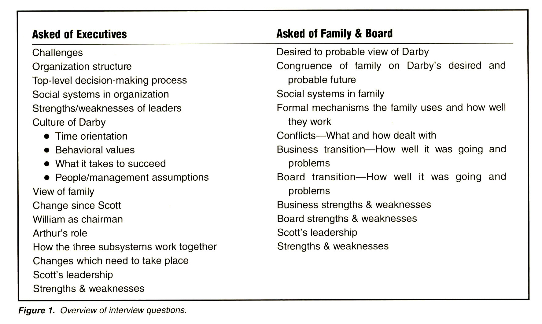 diagnosis of a family owned business figure 1 overview of interview questions