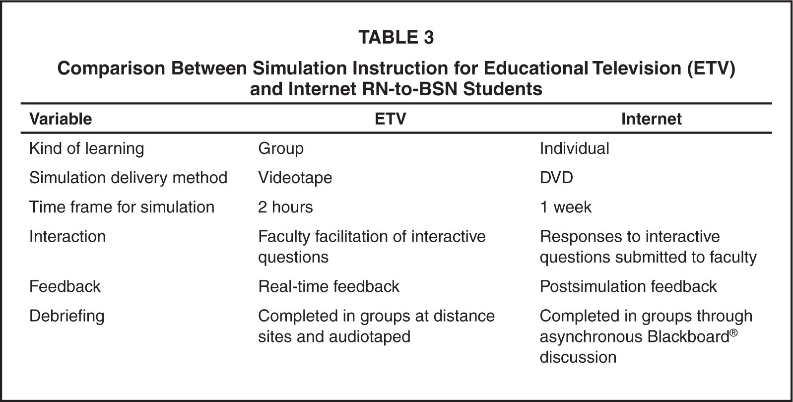 the effects of simulation in nursing students critical thinking 2014-3-26  acta paulista de enfermagem  opinion of nursing students on realistic simulation and the  abilities of clinical reasoning and critical thinking,.