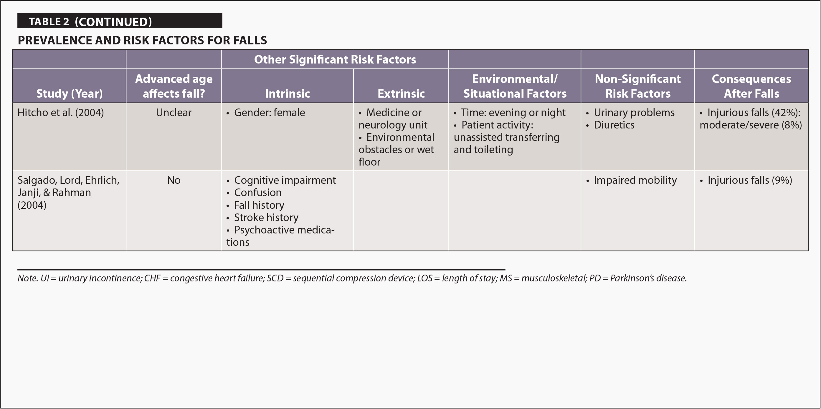 Prevalence And Risk Factors For Falls