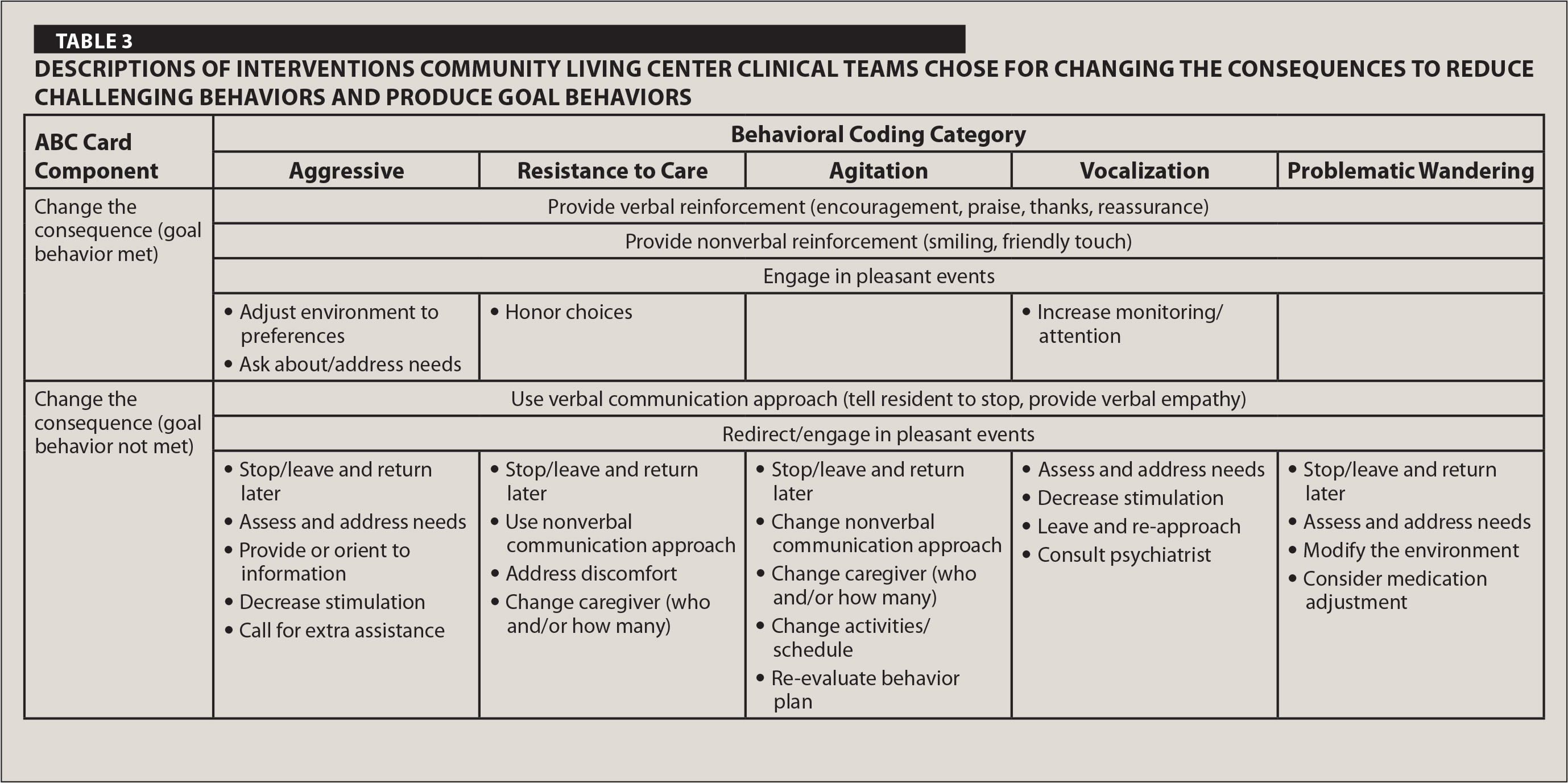 managing challenging behaviors of dementia in veterans 0 a descriptions of interventions community living center clinical teams chose for changing