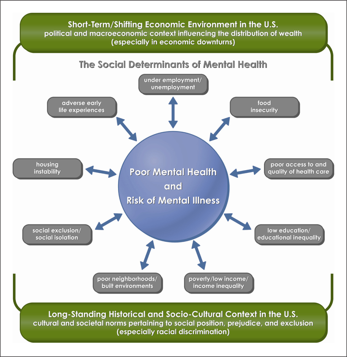 an overview of the emphasis of the social model of mental illness Coping with parental mental illness 29 offers an overview of international evidence-based programmes and policies ship between prevention of mental disorders and the promotion of mental health malleable individual, social and environmental determinants of mental disorders.