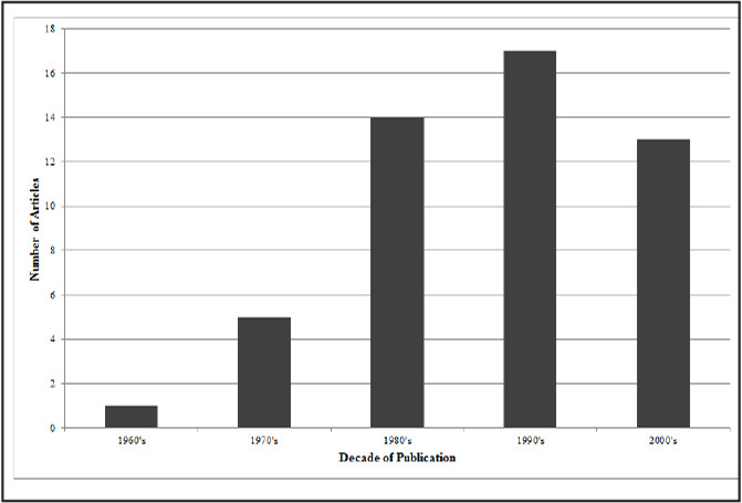 Number of top 50 anterior cruciate ligament articles by decade of publication.