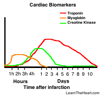 the development of the cardiovascular diseases leading to the myocardical infraction Utility of cardiac magnetic resonance (cmr) in the evaluation of right ventricular (rv) involvement in patients with myocardial infarction (mi) pubmed galea, nicola francone, m.
