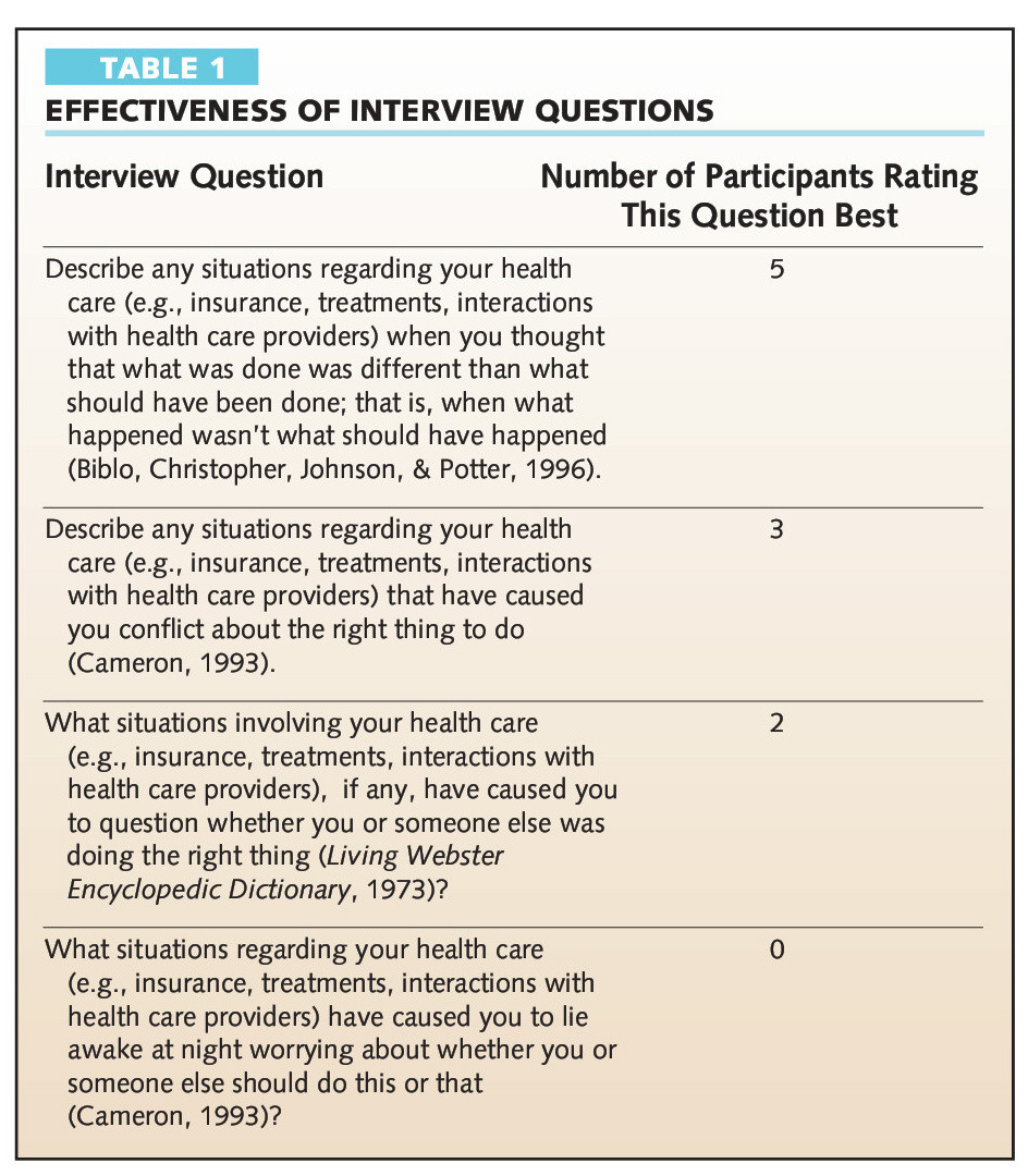 ethical issues related to health care the older adult s perspective table 1effectiveness of interview questions