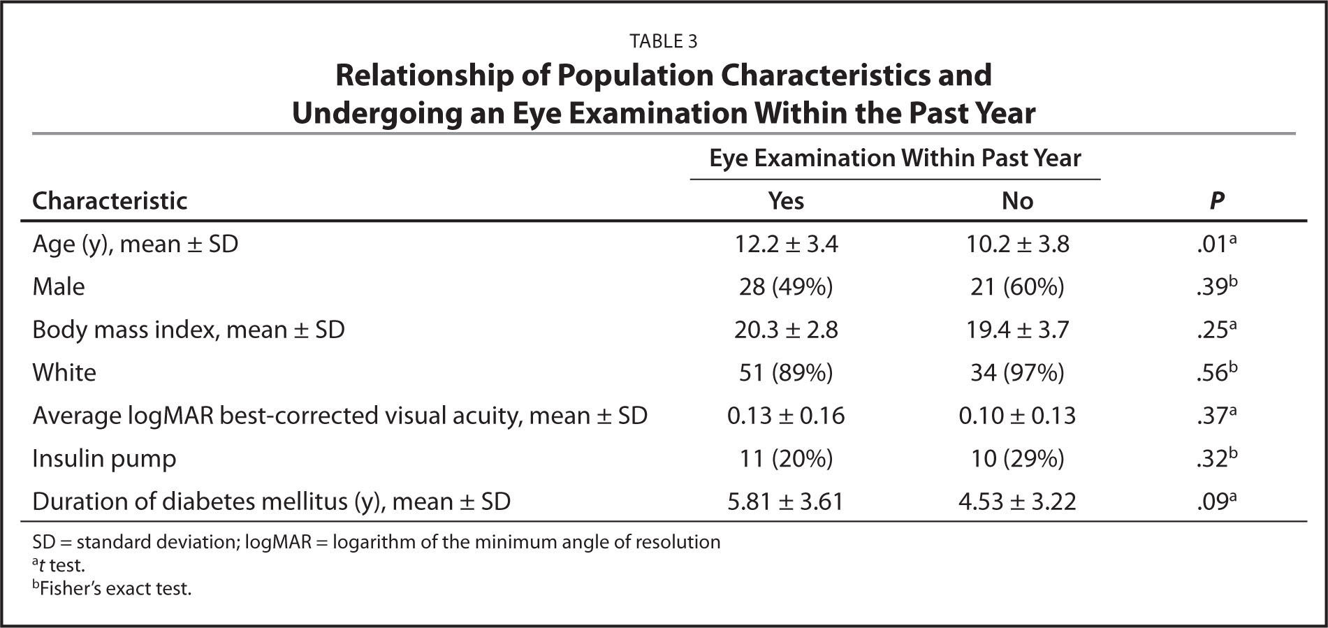 Relationship of Population Characteristics and Undergoing an Eye Examination Within the Past Year