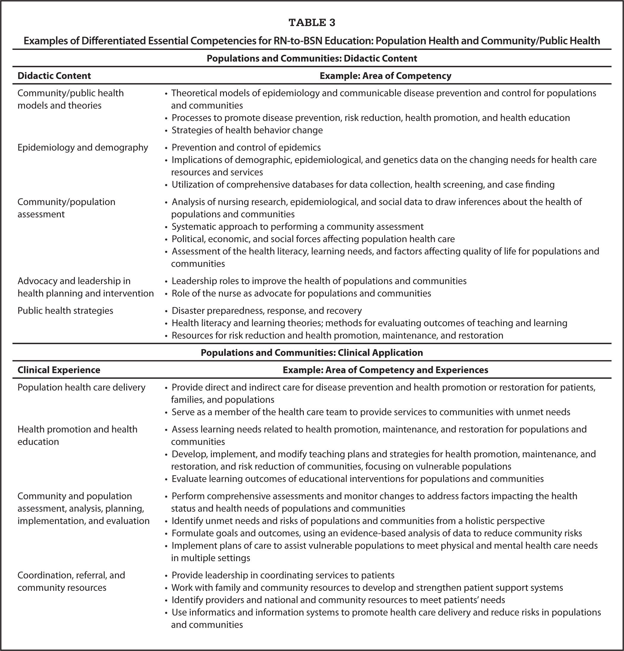 Examples of Differentiated Essential Competencies for RN-to-BSN Education: Population Health and Community/Public Health