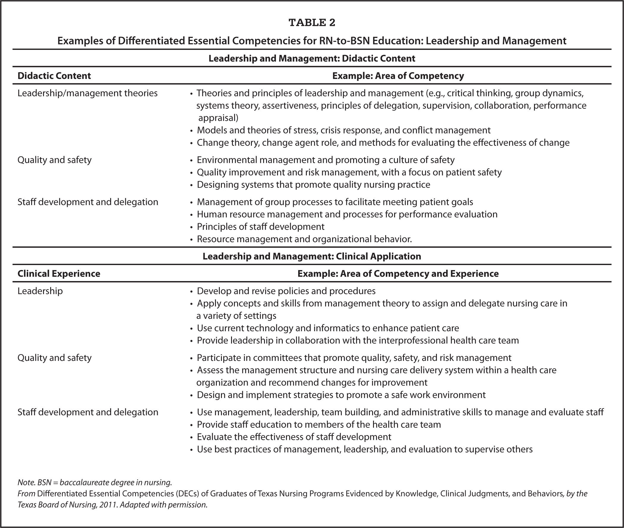 Competencies: ADN vs BSN (3 Pages | 1079 Words)