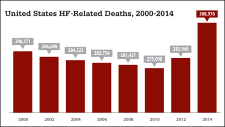 The number of HF-related deaths declined since 2000, but increased in recent years, according to a report from the CDC's National Center for Health Statistics.