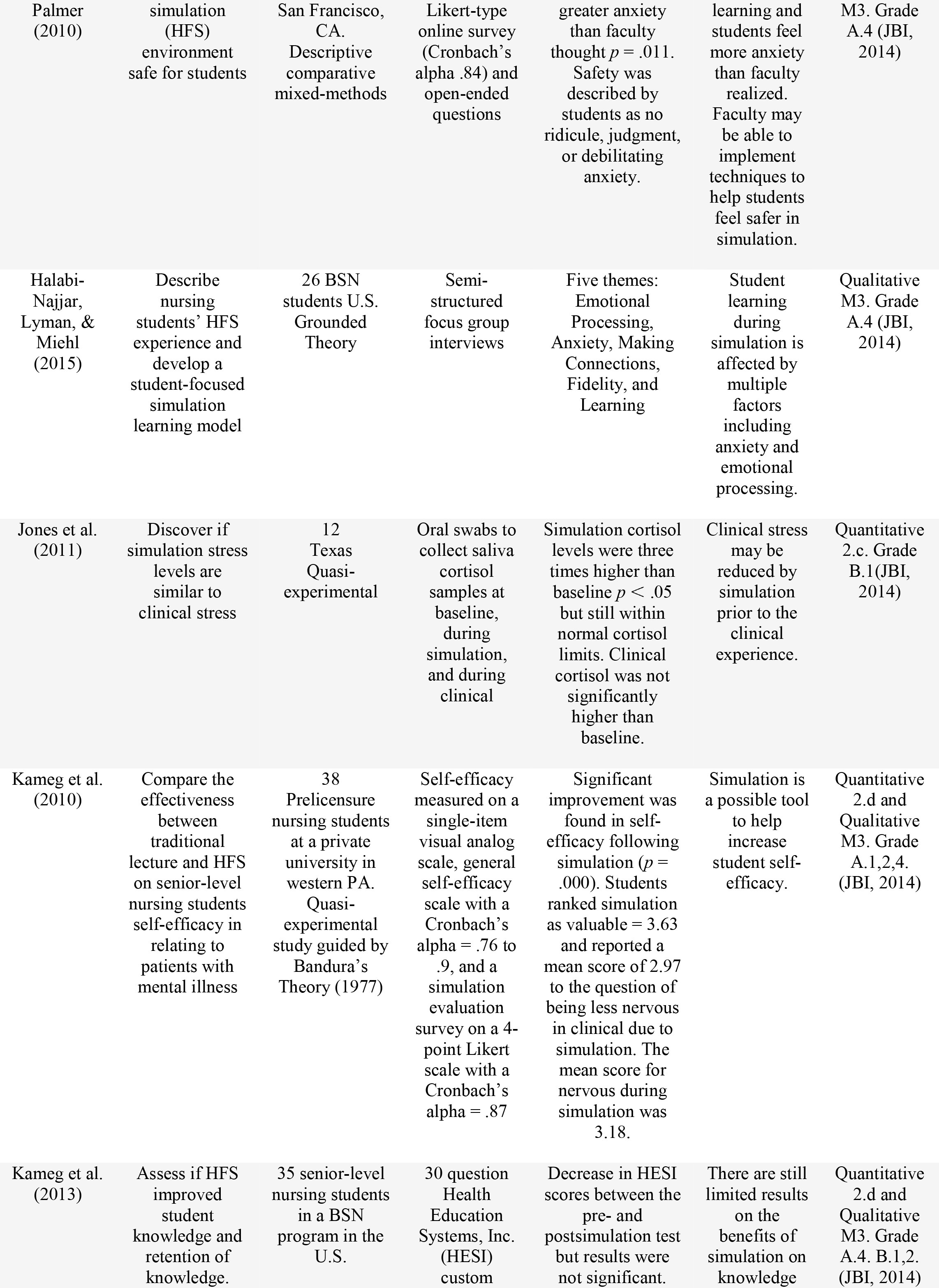 Effects of Simulation on Nursing Student Stress: An Integrative Review