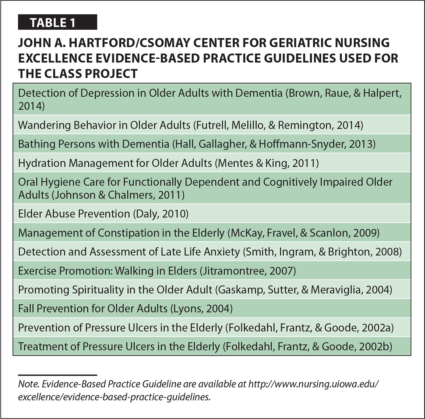John A. Hartford/Csomay Center for Geriatric Nursing Excellence Evidence-Based Practice Guidelines Used for the Class Project
