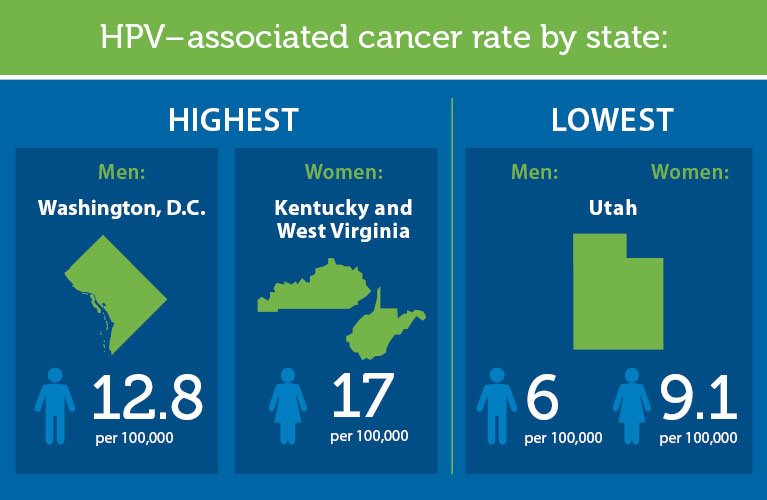 by Hpv state statistics