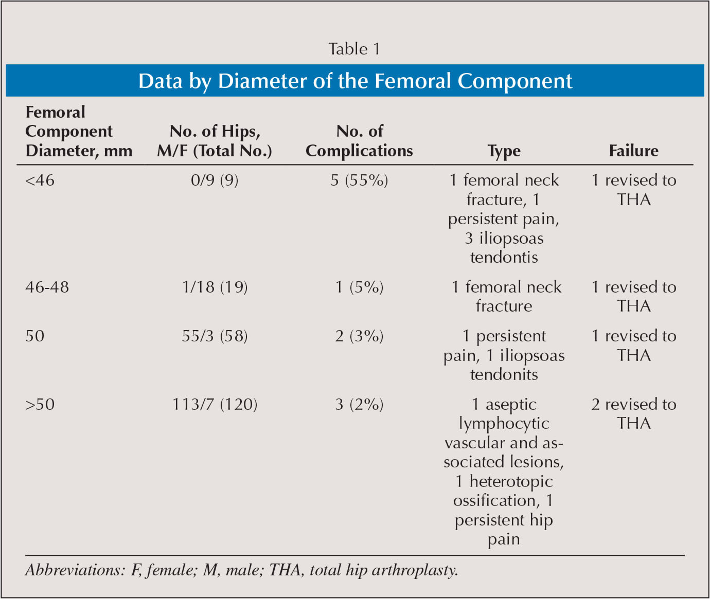 Data by Diameter of the Femoral Component