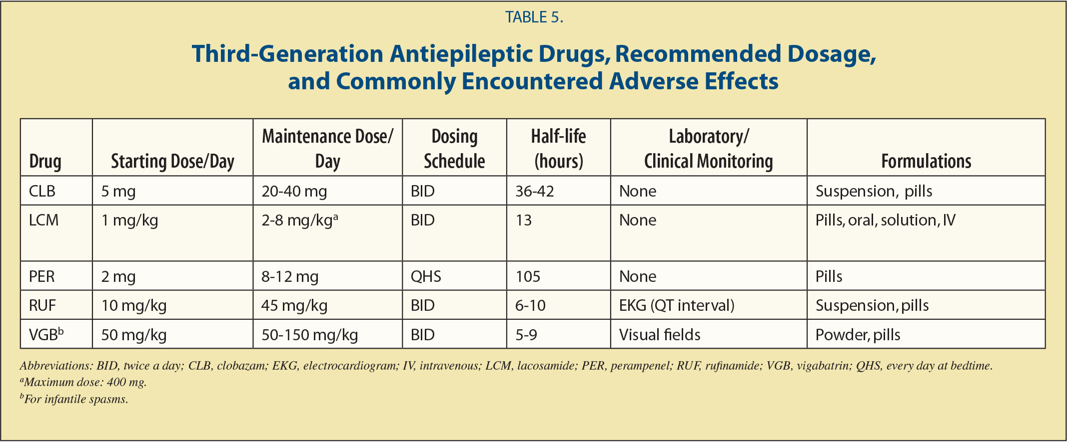 recommended dosage of anavar