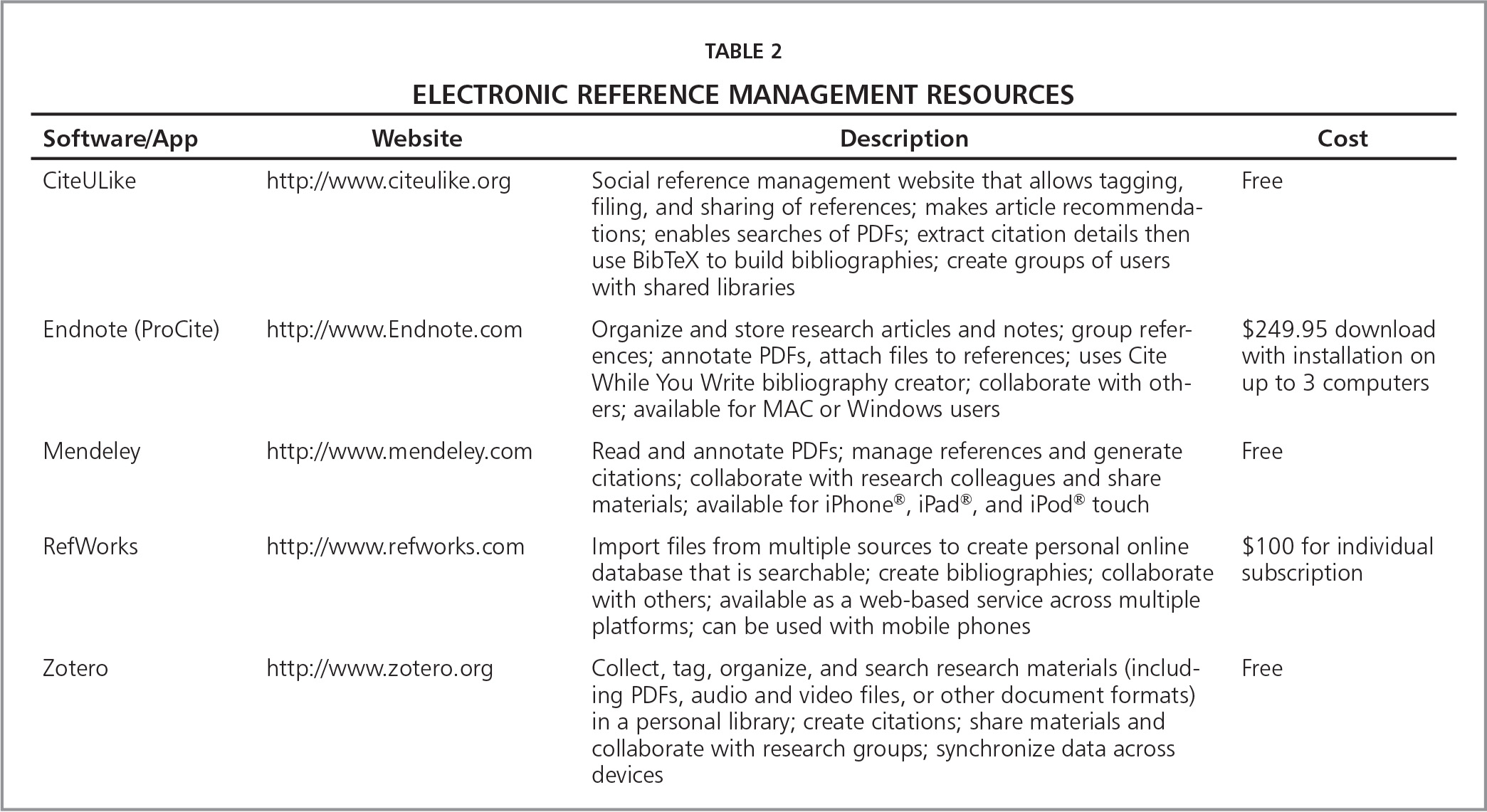 Strategies for searching and managing evidence based practice electronic reference management resources table 2 keyboard keysfo Gallery
