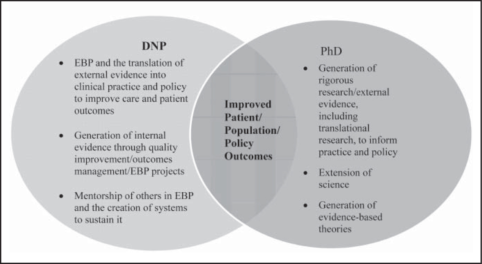role of nursing research and evidence Evidence-based practice (ebp) is widely recognised within the role of nursing its implementation and purpose in the delivery of care is seen as an important driver for nursing practice and clinical outcomes (cullen & adams 2010.