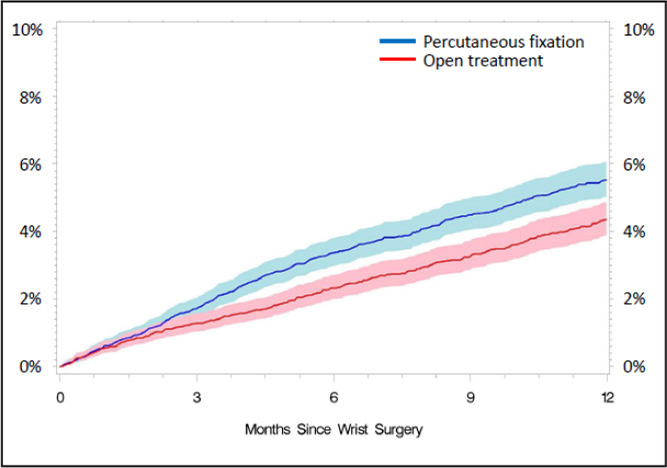 Unadjusted Kaplan-Meier mortality risk for percutaneous fixation and open treatment cohorts (overall cohort). After adjusting for the covariates, the mortality risk data at 3 months and 12 months were similar in both treatment cohorts (3 months, P=.871; 12 months, P=.374).
