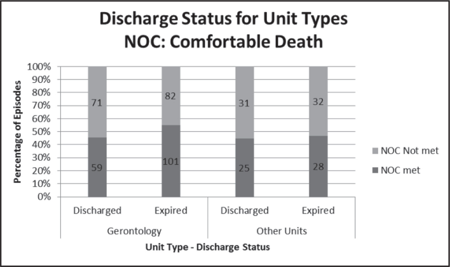 Percentages of expected NOC outcome ratings met and not met by type of unit and discharge status for NOC: Comfortable Death outcome.Note. NOC = Nursing Outcome Classification. The numbers inside the bars represent the number of episodes.