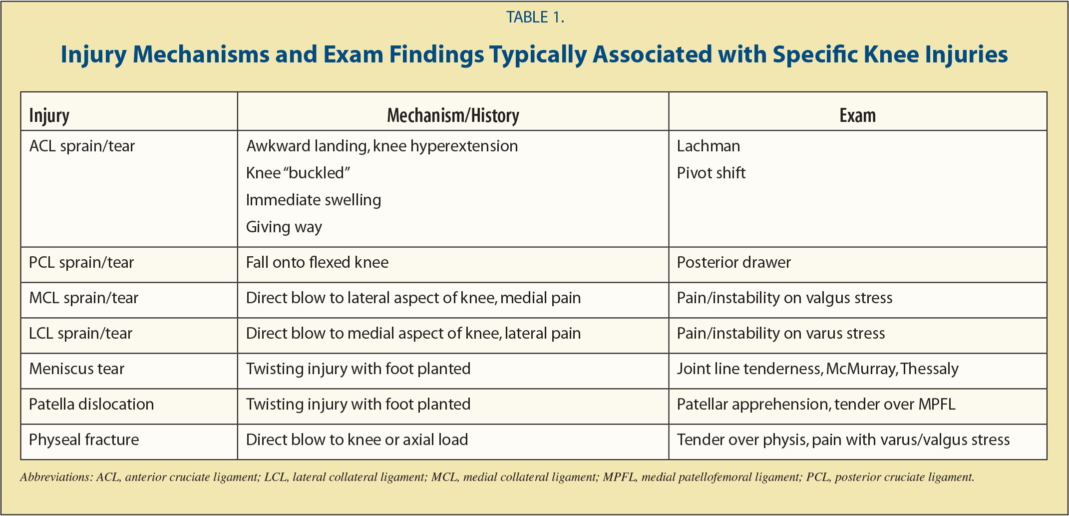 Knee pain diagnosis test - Injury Mechanisms And Exam Findings Typically Associated With Specific Knee Injuries